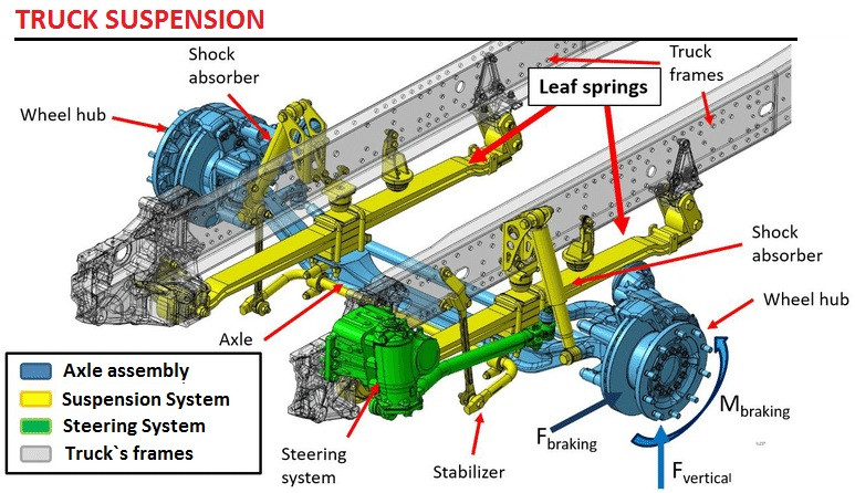 Truck suspension construction